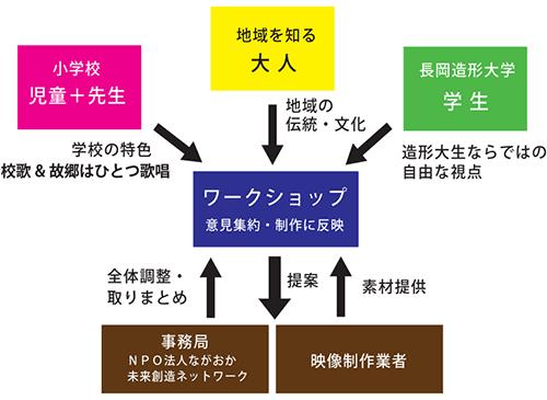 地域×小学校×造形大との連携プロジェクト